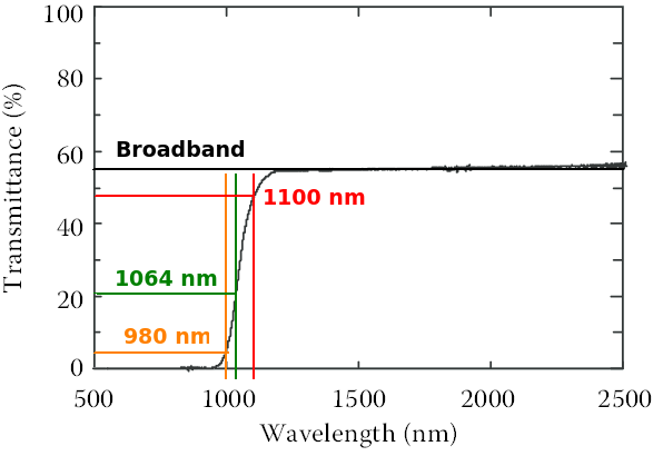 fi:optical:transmission-spectrum-of-crystalline-silicon-from-the-visible-to-the-near-ir_mod.png